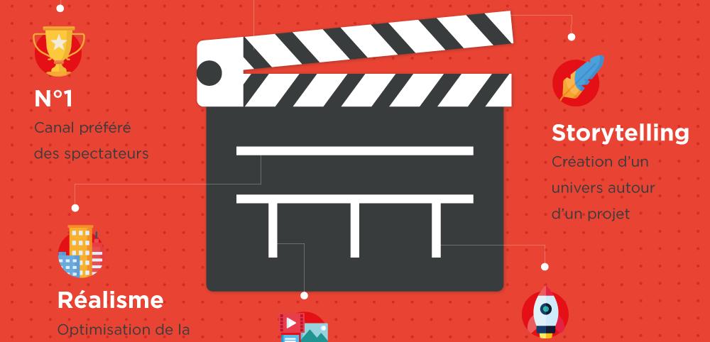 5 avantages du film 3D