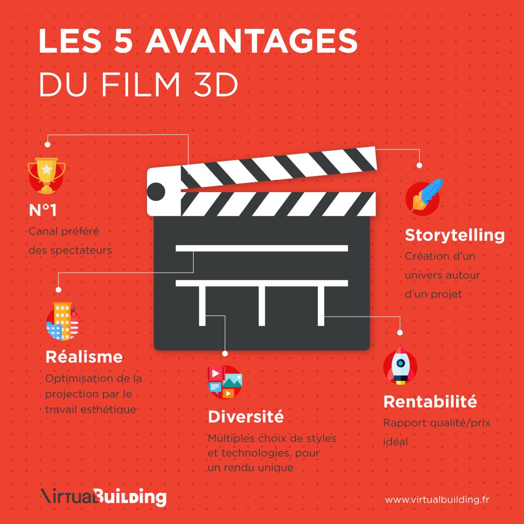 Visuel infographie sur fond rouge des 5 avantages de la vidéo 3D